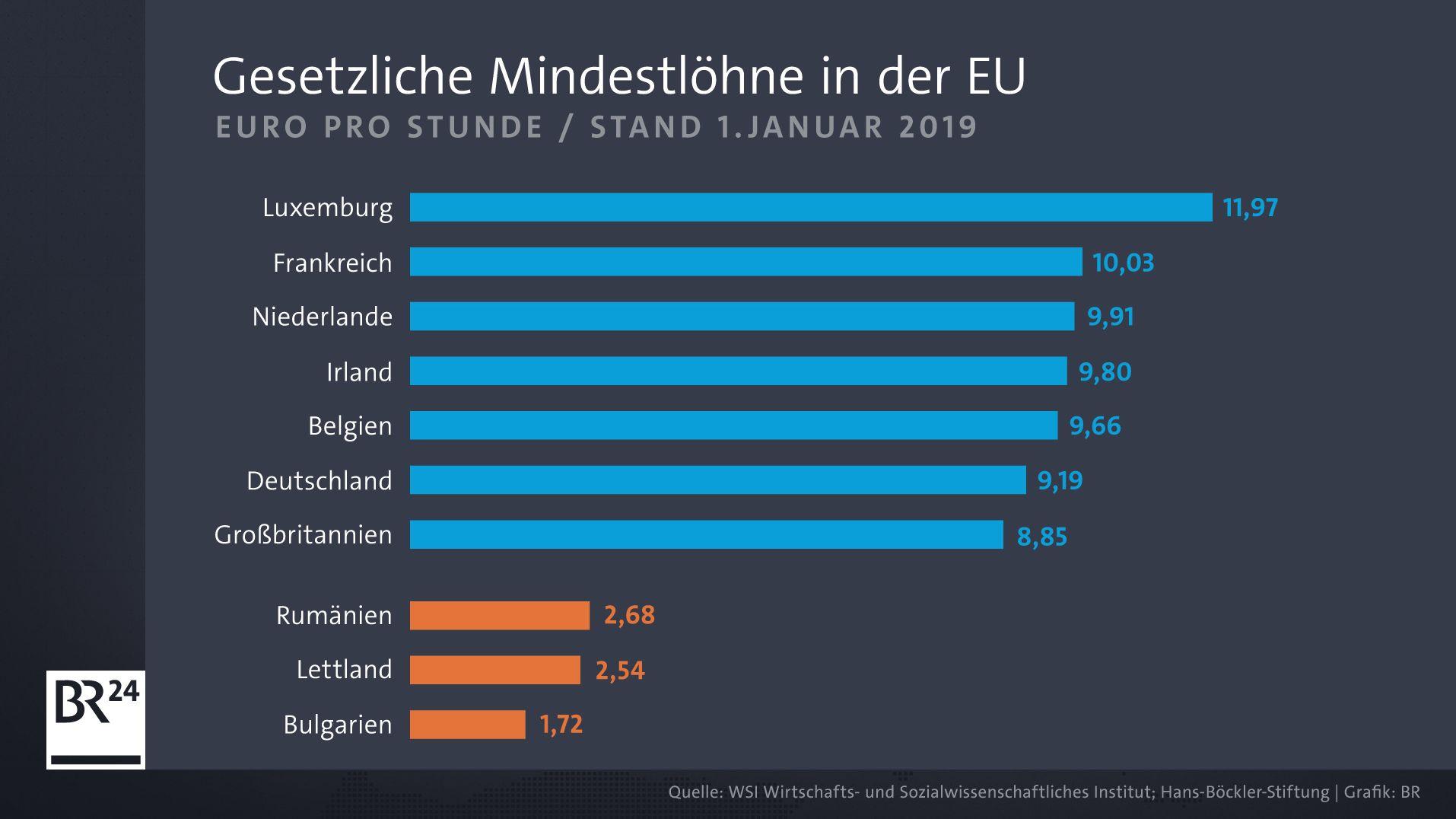 Gesetzliche Mindestlöhne in der EU