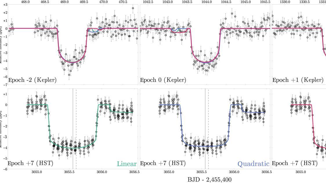 Lichtkurven des Sterns 1625, untersucht mit dem Weltraumteleskop Kepler (oben) und dem Weltraumteleskop Hubble (unten). Die große Delle stammt jeweils von einem Transit des Exoplaneten Kepler 1625b vor seinem Stern. Doch die kleine Delle dahinter könnte von einem Mond stammen. Das wäre der erste bekannte Exo-Mond.