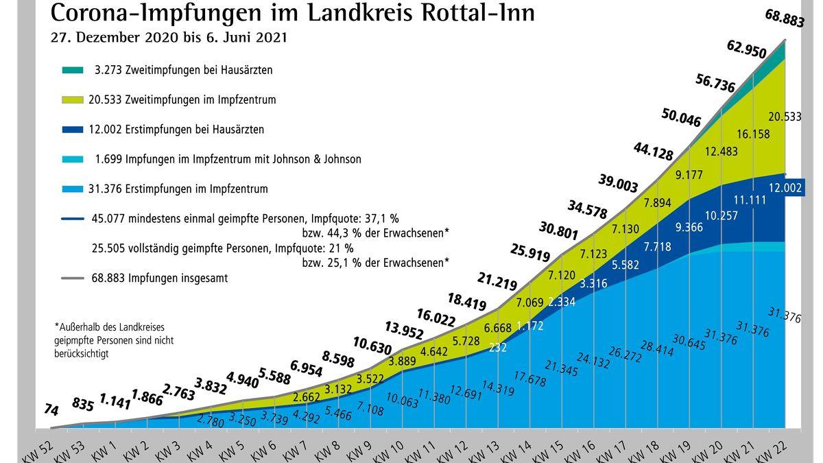 Der Impffortschritt im Landkreis Rottal-Inn