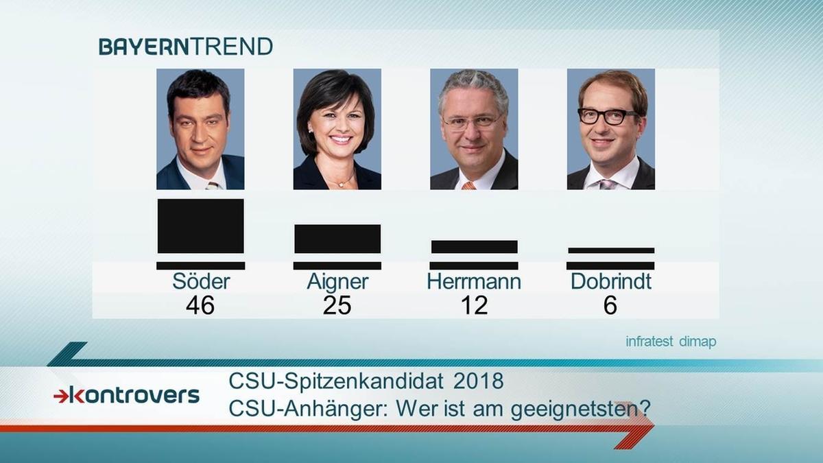 BayernTrend 2015: Bei den CSU-Anhängern halten 46 Prozent Söder am geeignetsten als CSU-Spitzenkandidat 2018.