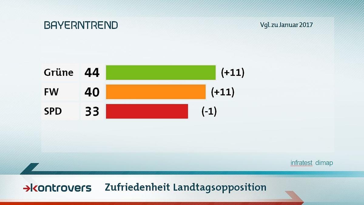 Zufriedenheit mit der Landtagsopposition: Grüne 44 Prozent, Freie Wähler 40, SPD 33