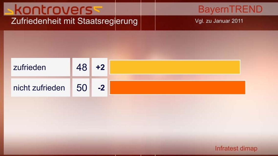 BayernTrend 2012 - Zufriedenheit mit Staatsregierung
