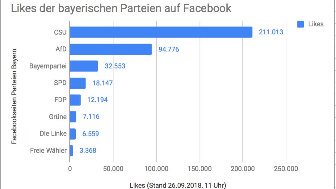 Likes der bayerischen Parteien auf Facebook
