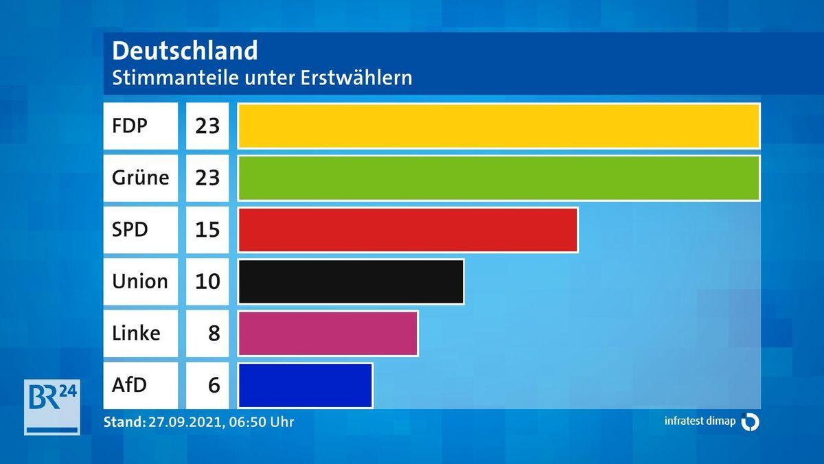 Stimmanteile unter Erstwählern der Bundestagswahl