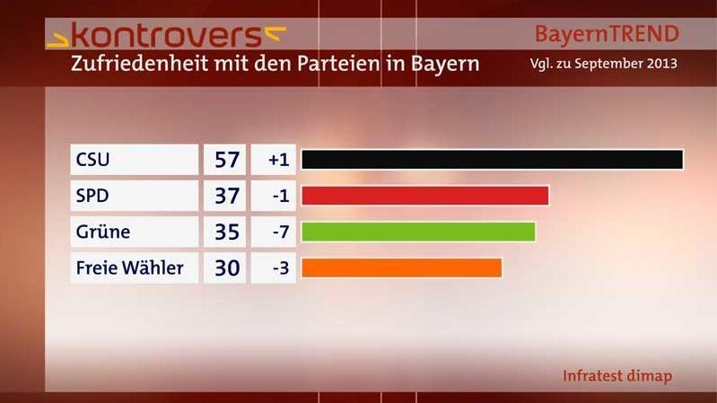 BayernTrend 2014 - Zufriedenheit mit den Parteien in Bayern