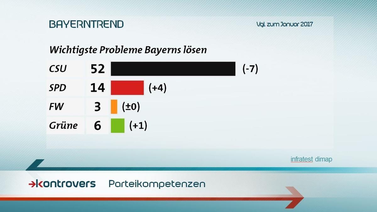 Parteikompetenzen beim Lösen der wichtigsten Probleme in Bayern laut Umfrage: CSU 52 Prozent, SPD 14, Freie Wähler 3 und Grüne 6