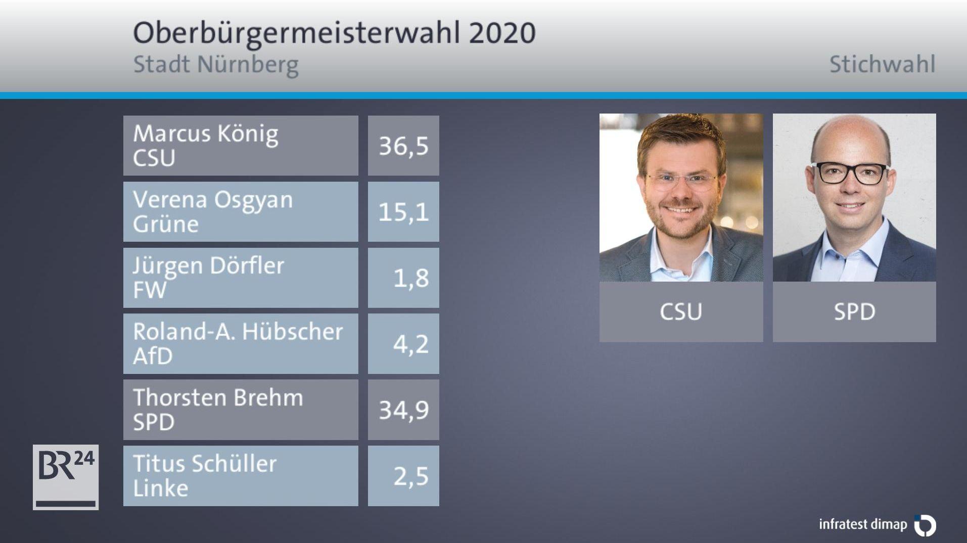 Grafik: Die Oberbürgermeisterwahl in Nürnberg