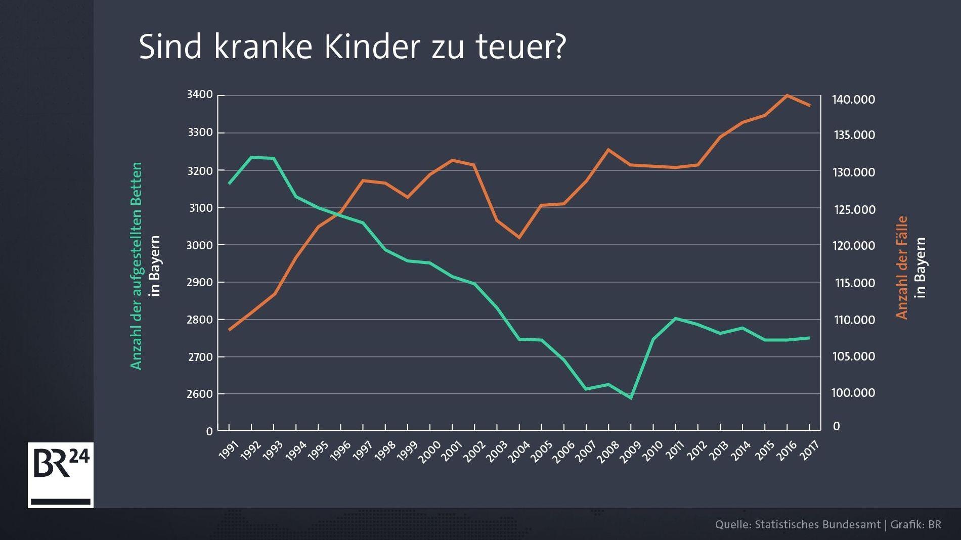 Schaubild Bettenanzahl und Krankheitsfälle Kinder in Bayern