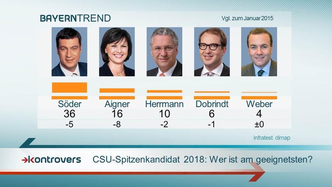 BayernTrend 2016: CSU-Spitzenkandidaten