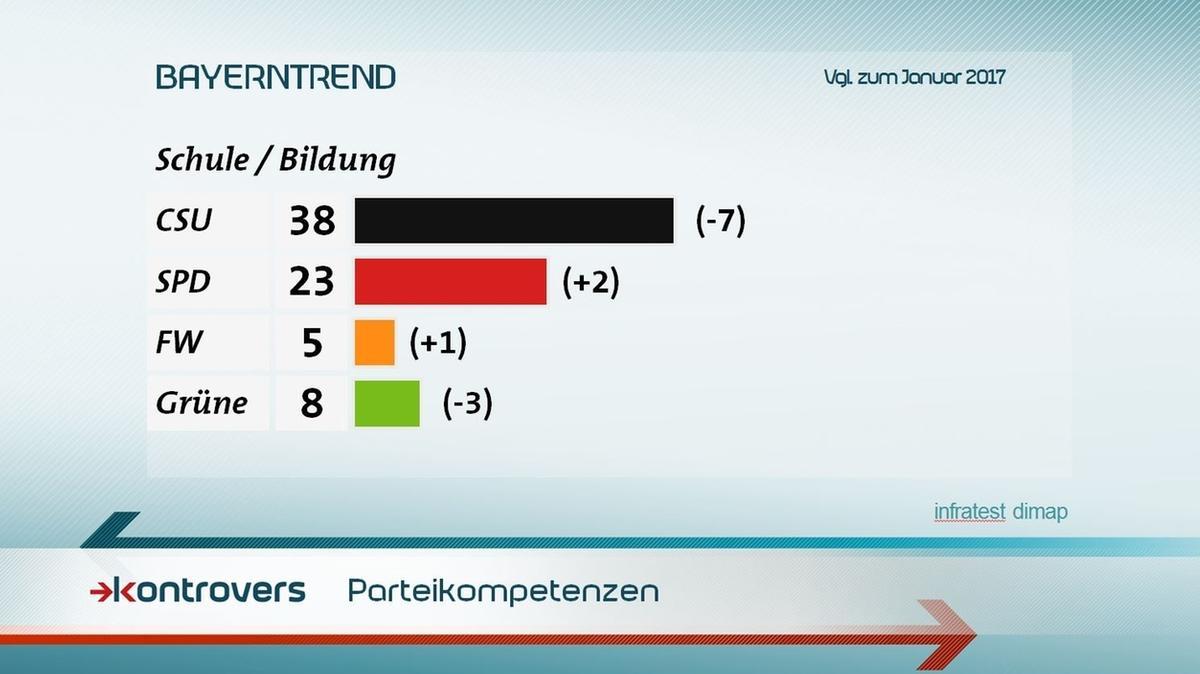 Parteikompetenzen in Sachen Schule/Bildung: Der CSU sprechen 38 Prozent Kompetenz zu, SPD 23, Freie Wähler 5 und Grüne 8
