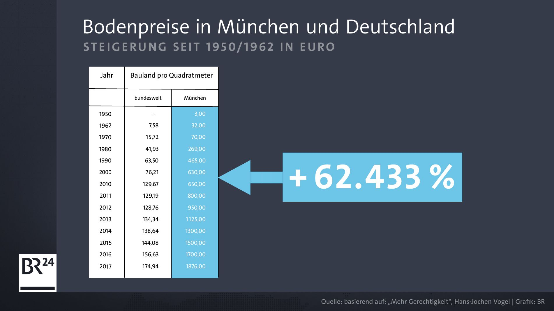 Für den Zeitraum 1950-2017 ergibt sich aus der Zahlenreihe für München in Vogels Buch ein Prozentzuwachs der Bodenpreise von 62.433 Prozent.
