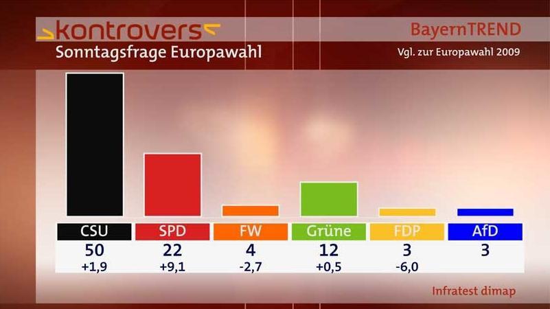 BayernTrend 2014 - Sonntagsfrage Europawahl