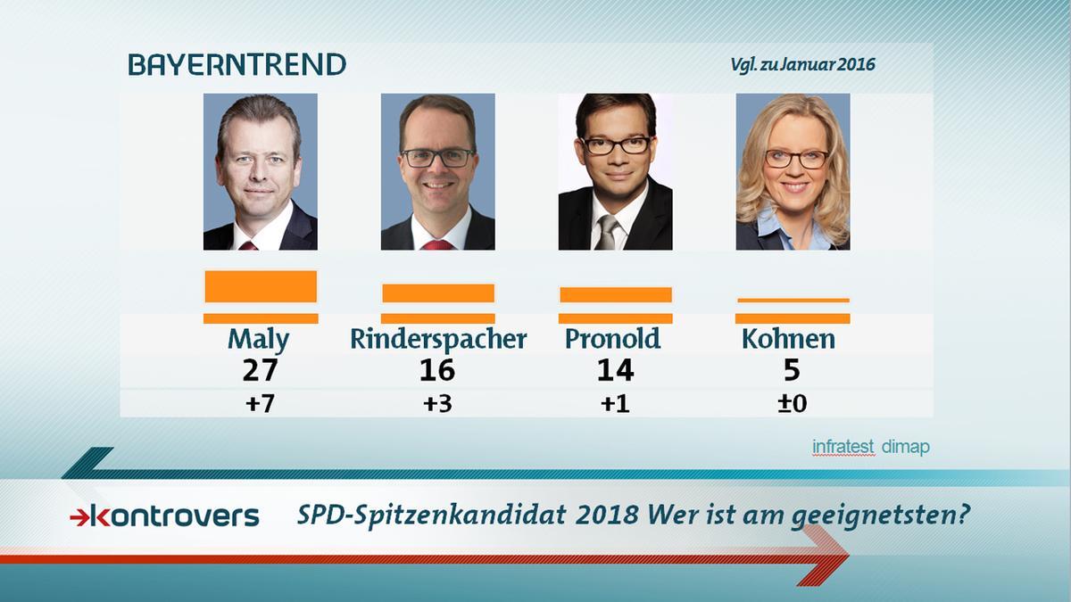 27 Prozent der Bayern sind der Meinung, dass der Nürnberger Oberbürgermeister Ulrich Maly am ehesten als SPD-Herausforderer geeignet ist.
