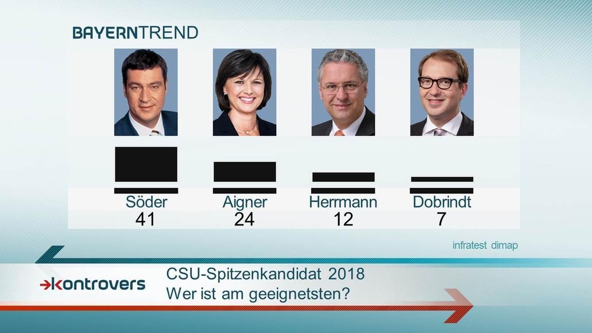 BayernTrend 2015: Söder halten 41 Prozent am geeignetsten als CSU-Spitzenkandidat 2018.