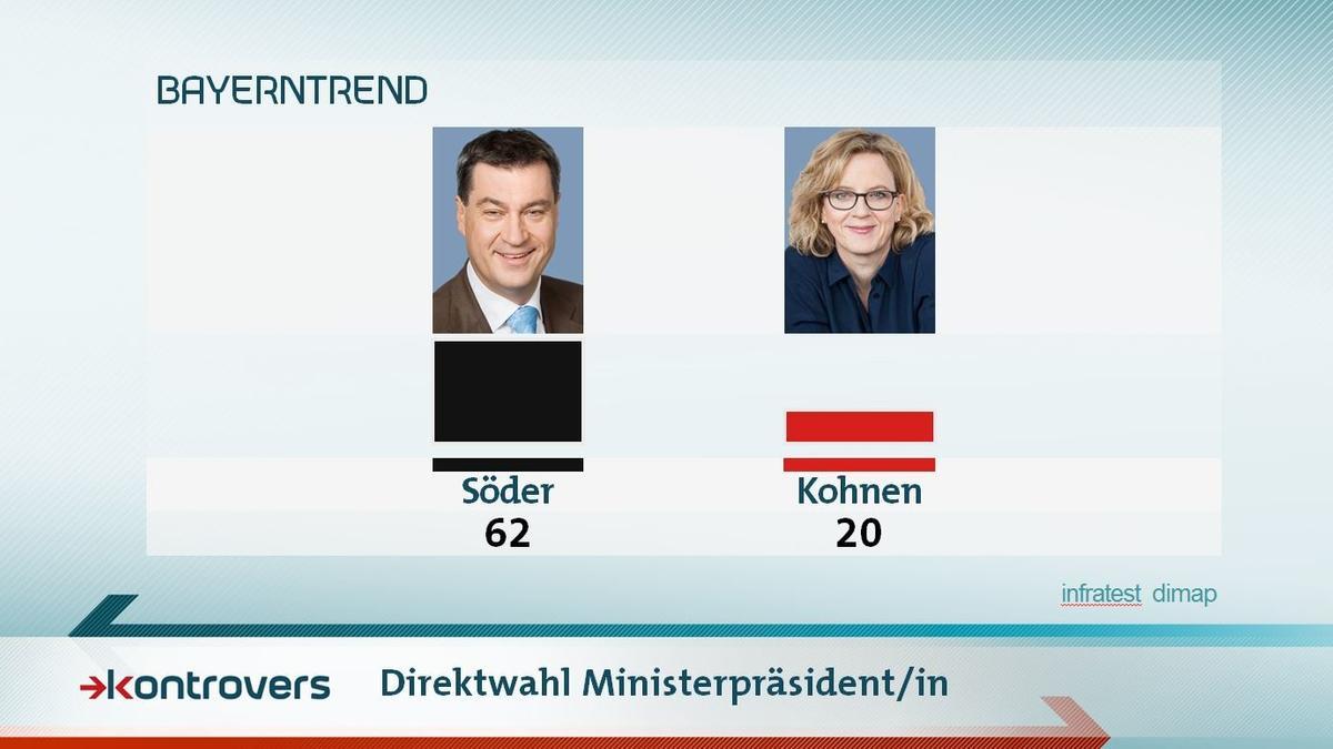 Wer würde in einer Direktwahl Ministerpräsident/in werden? 62 Prozent stimmten für Söder, 20 für Kohnen.