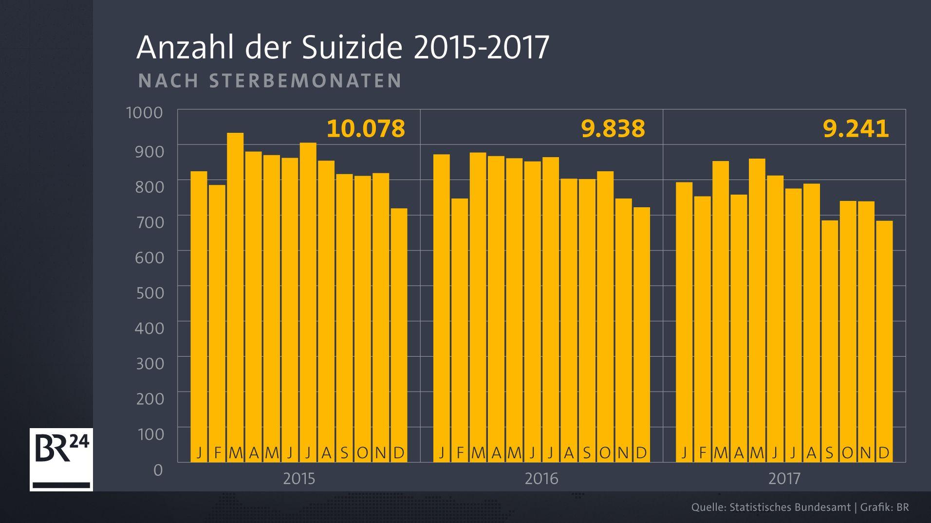 Zahl der Suizide nach Sterbemonaten 2015 bis 2017