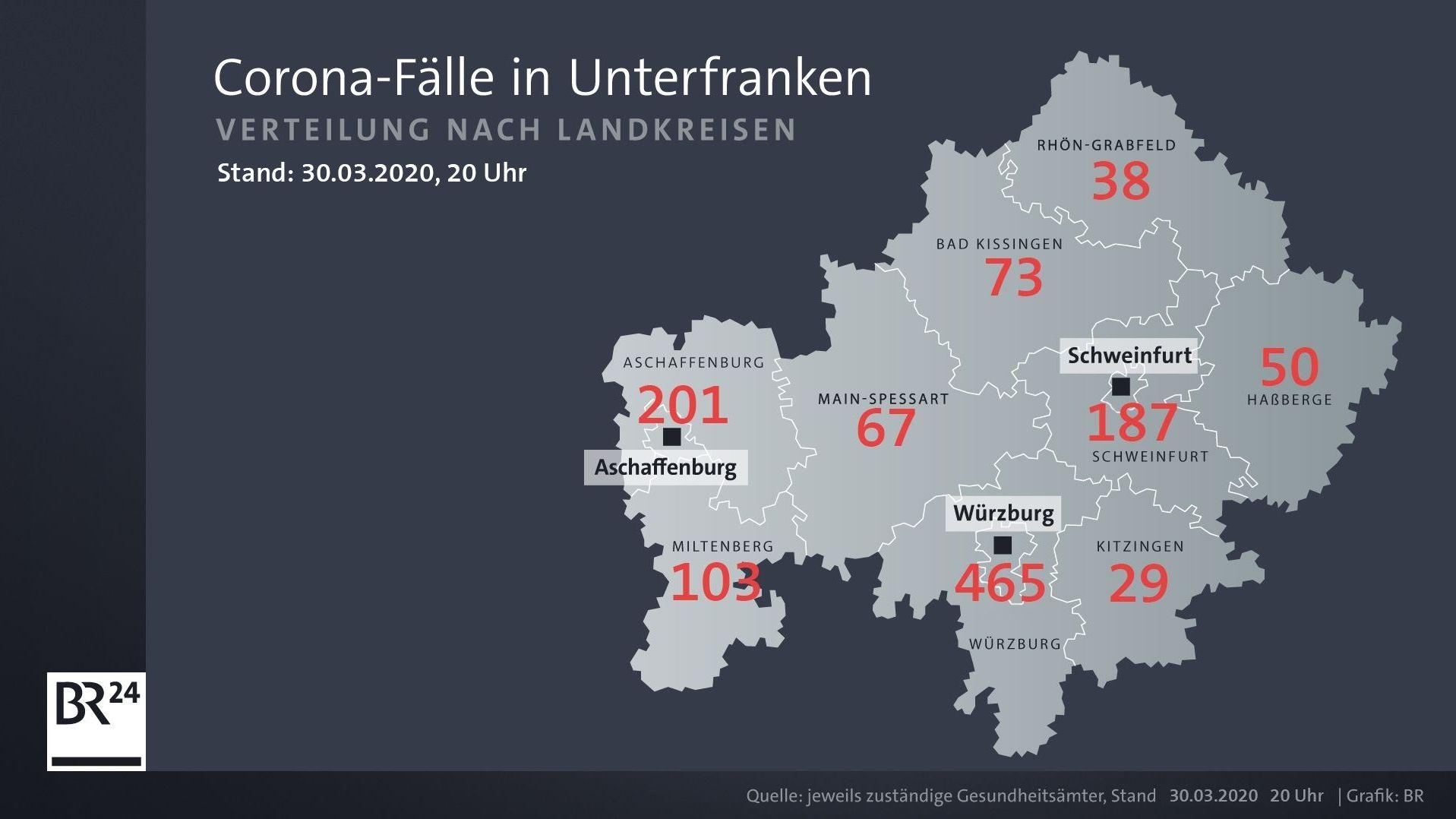 Corona-Fälle in Unterfranken (Stand: 30.03.2020, 20 Uhr)