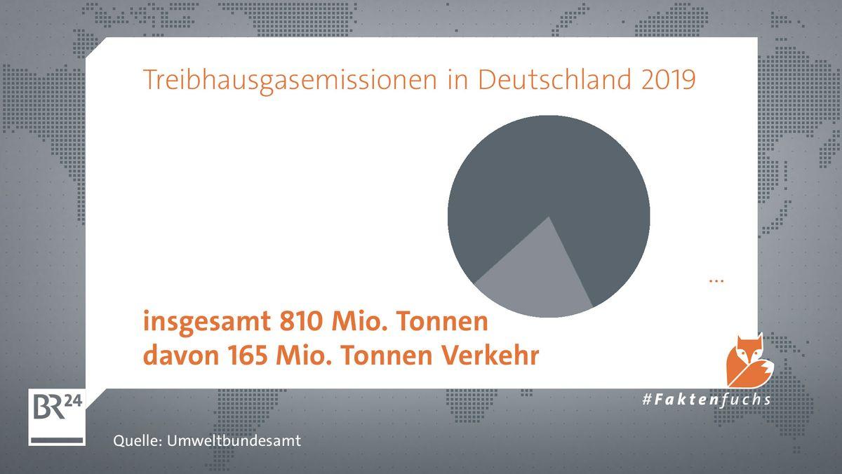 Mit 165 Mio.  Tonnen macht der Verkehr etwa ein Fünftel der deutschen Emissionen aus.