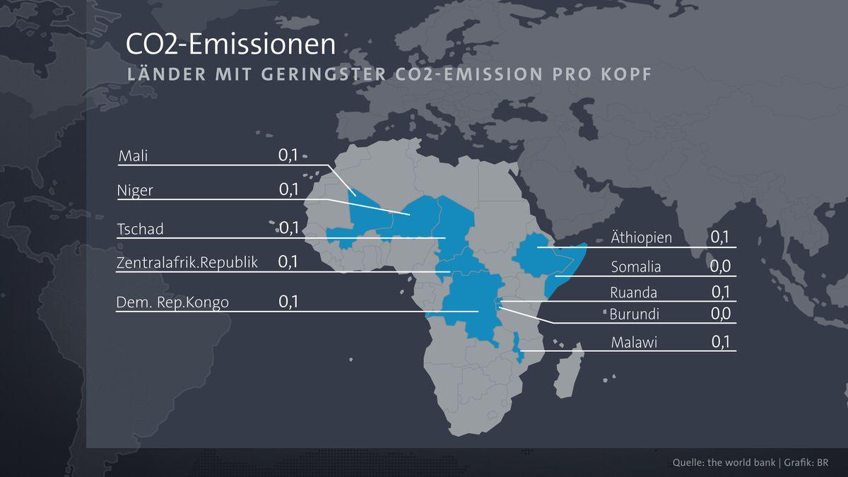 Länder mit geringster CO2-Emission pro Kopf
