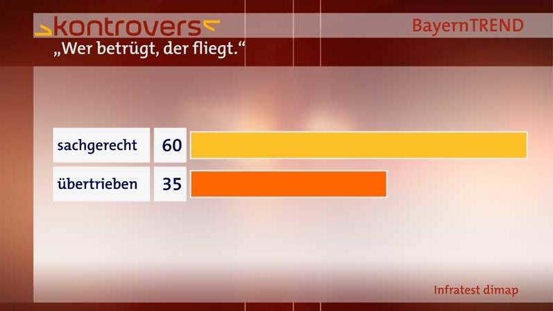 BayernTrend 2014 - Armutszuwanderung