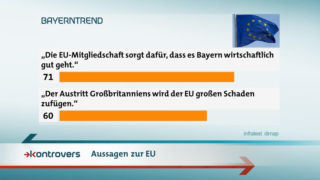Aussagen zur EU im BR-BayernTrend