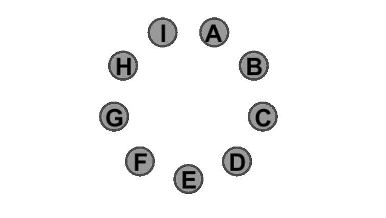 Die neun Beispiel-Accounts in einem Kreis angeordnet