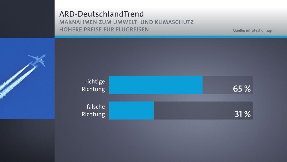 ARD-DeutschlandTrend: Flugpreis