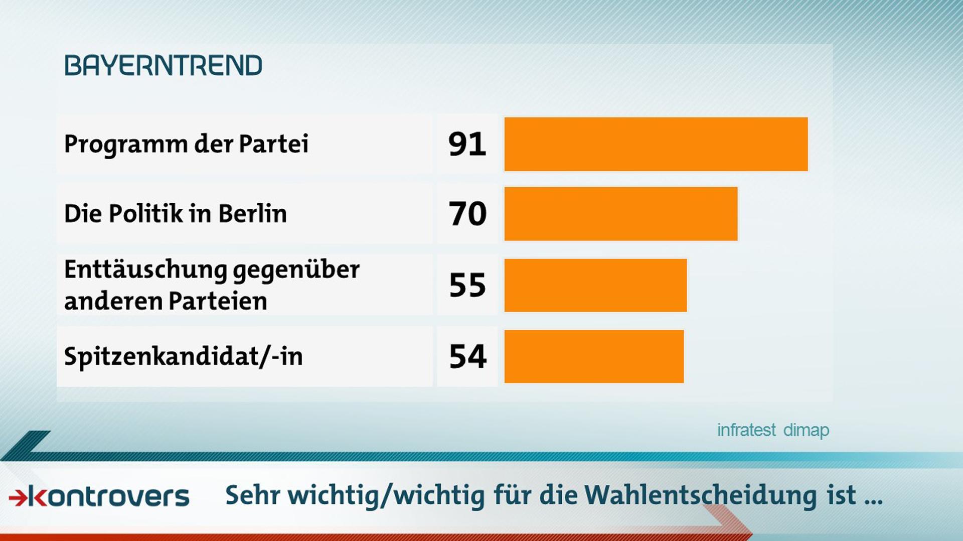 Was für die Wahlentscheidung wichtig für die Wähler ist: Programm der Partei 91 Prozent, Politik in Berlin 70, Enttäuschung gegenüber anderen Parteien 55, Spitzenkandidat/in 54