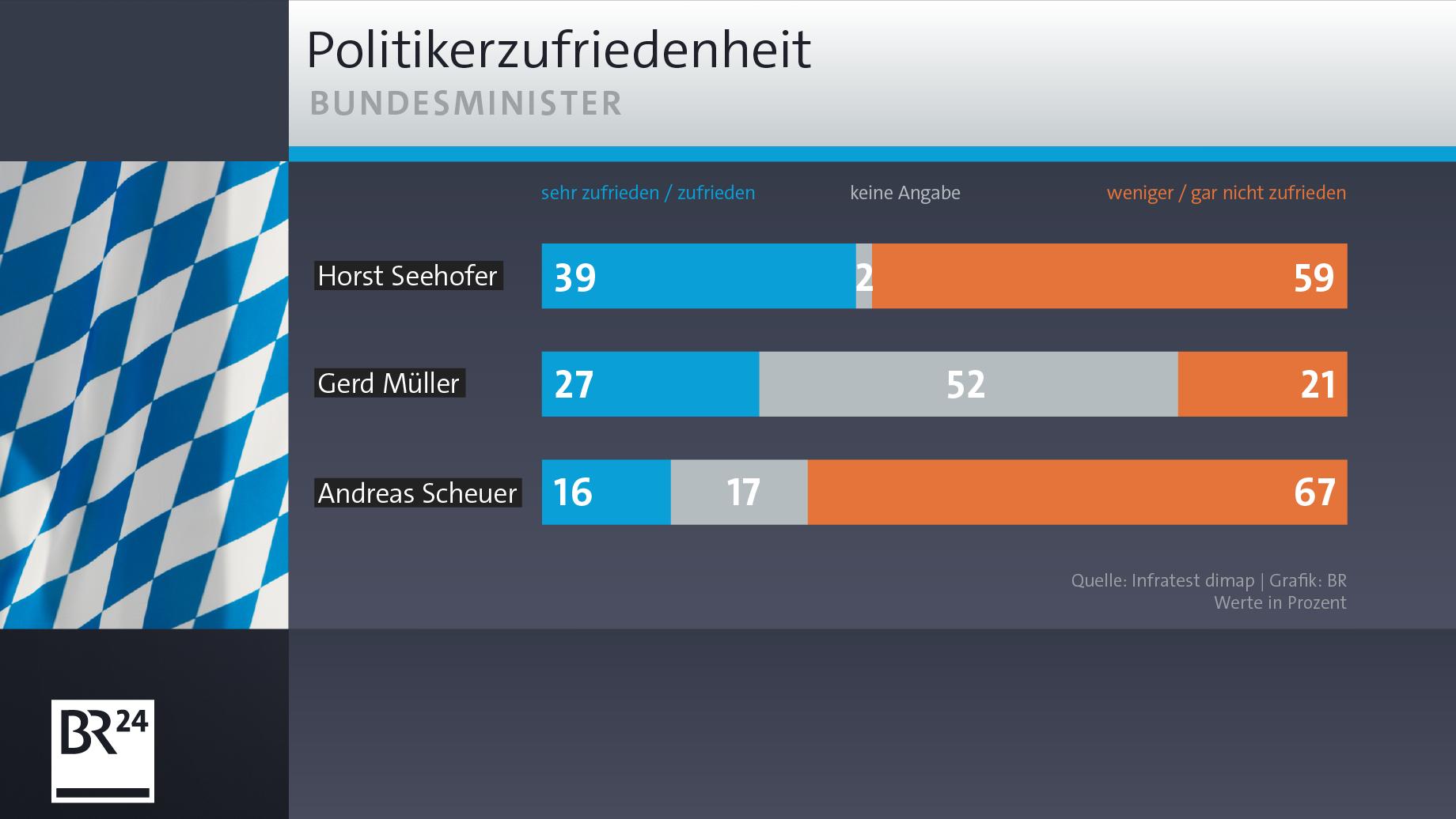 BR-BayernTrend: Die Zufriedenheit mit den CSU-Bundesministern
