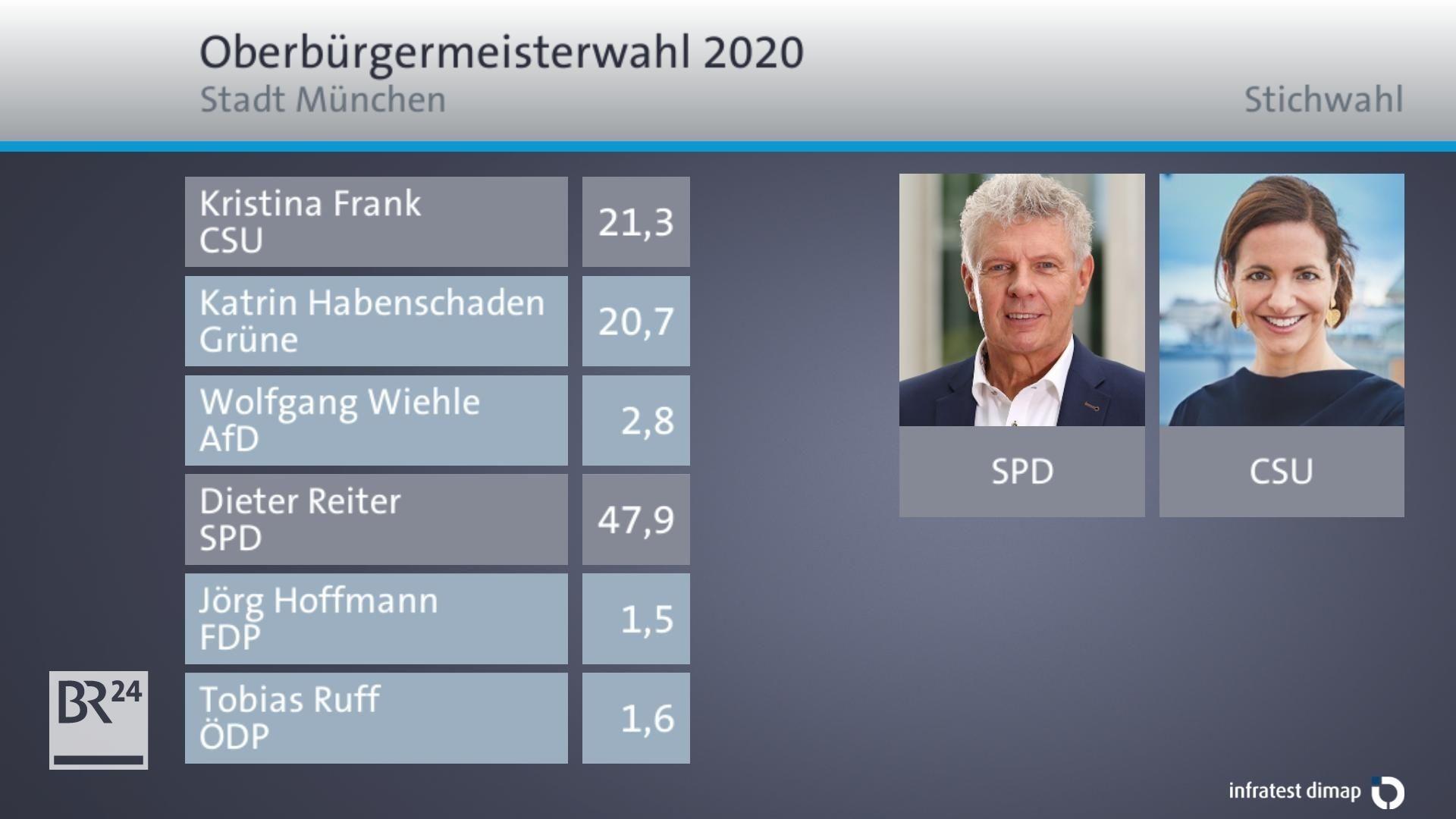 Ergebnis der Oberbürgermeisterwahl in München