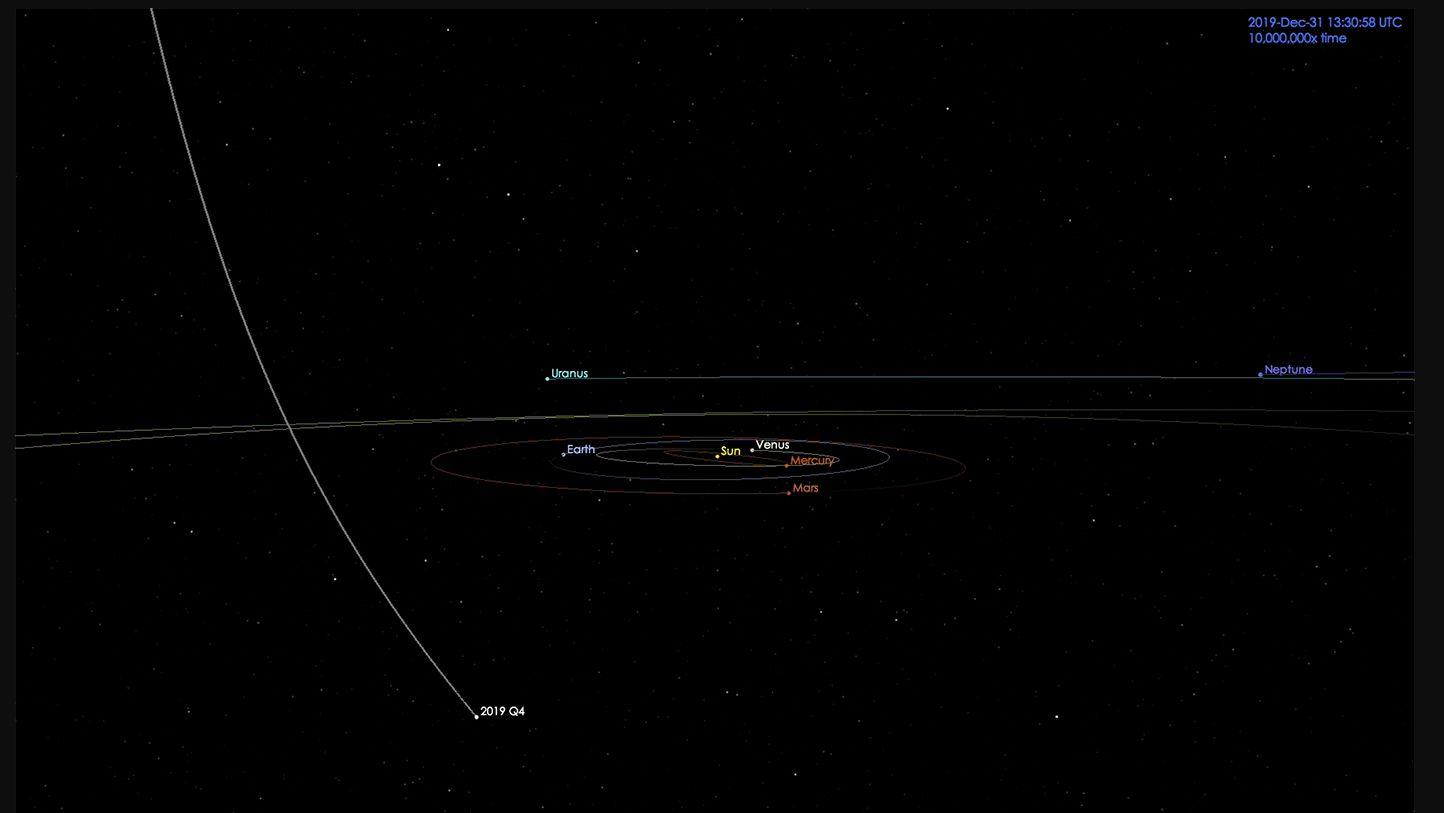 Die Bahn des Kometen 2I/Borisov durch das Sonnensystem