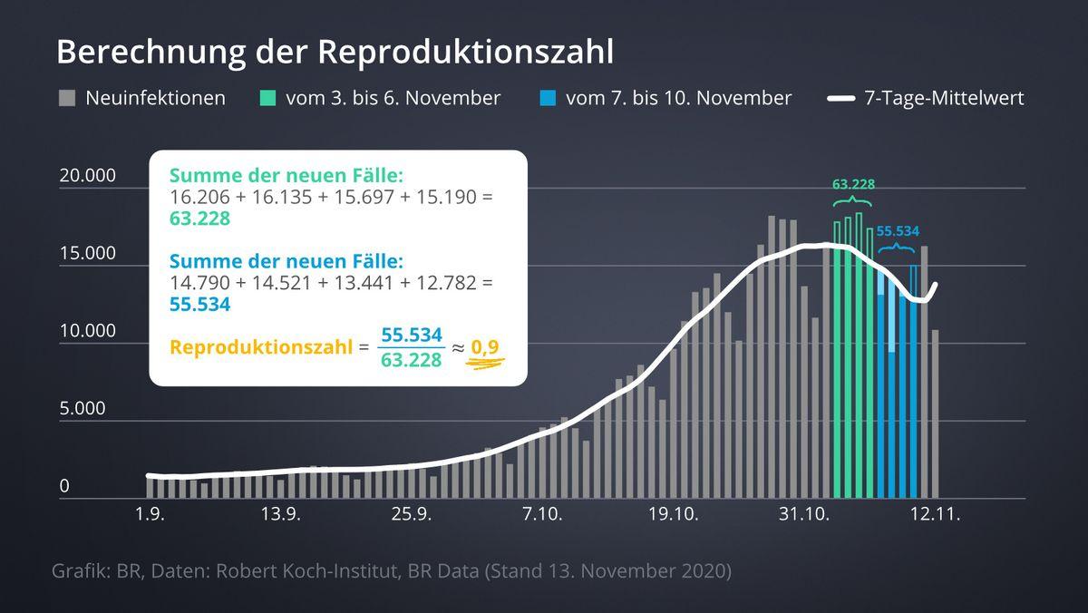 In den letzten Wochen fragten sich viele BR24-Nutzer: Warum ist der R-Wert niedrig, obwohl die Fallzahlen immer weiter steigen?
