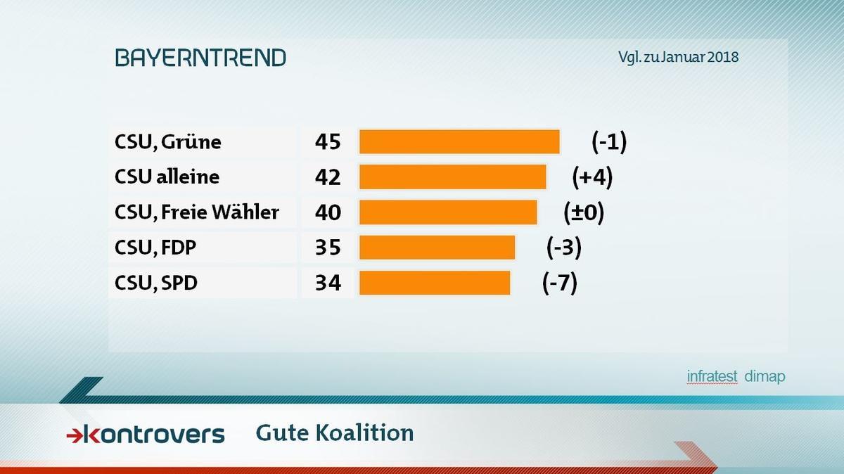 Was halten die Befragten für eine gute Koalition? CSU/Grüne 45 Prozent, CSU alleine 42, CSU/Freie Wähler 40, CSU/FDP 35, CSU/SPD 34