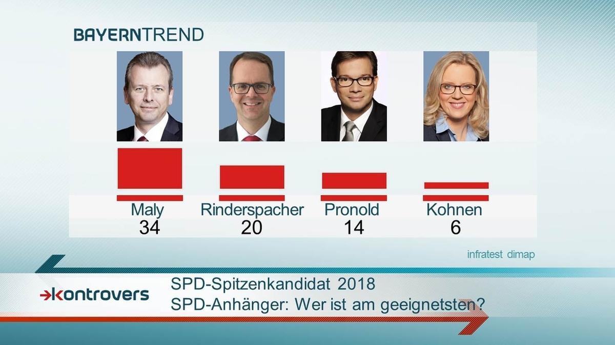 Bei den SPD-Anhängern halten 34 Prozent Maly am geeignetsten als SPD-Spitzenkandidat 2018.