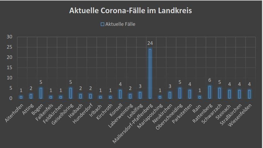 Die aktuellen Corona-Fälle im Landkreis Straubing-Bogen