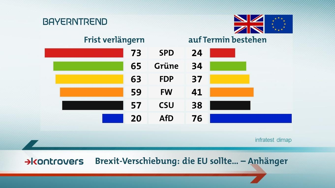 Der BR-BayernTrend mit den Umfrageergebnissen zu der Gewährung einer Fristverlängerung für den Brexit