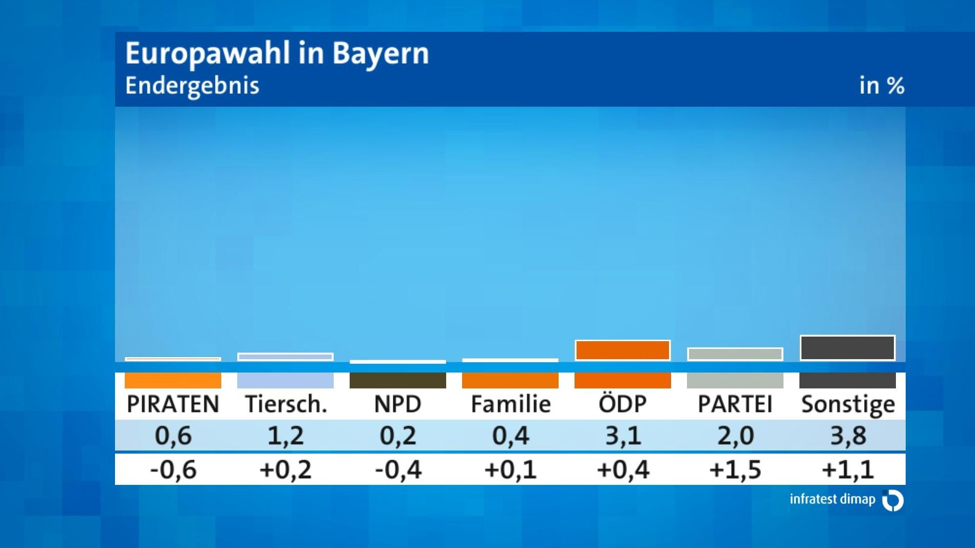 Vorläufiges Endergebnis Europawahl in Bayern