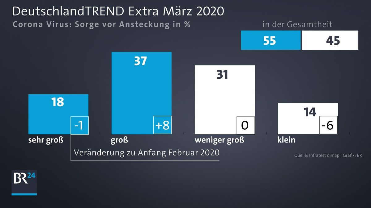 DeutschlandTrend Extra März 2020