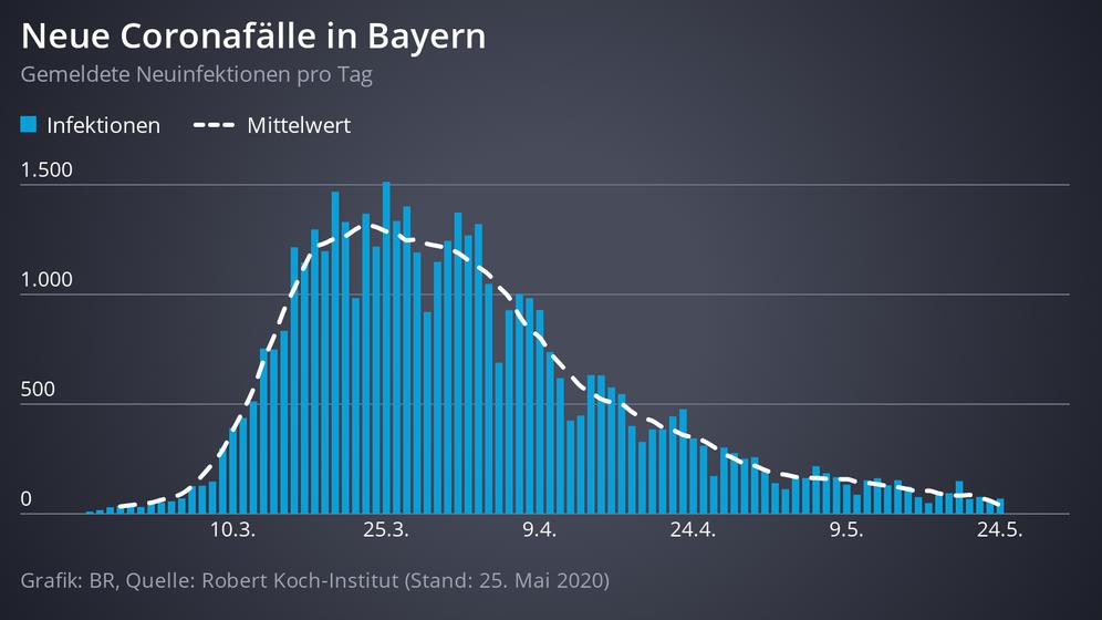 Grafik: Neue Coronafälle in Bayern   Bild:Grafik: BR/ Quelle: Robert Koch Institut