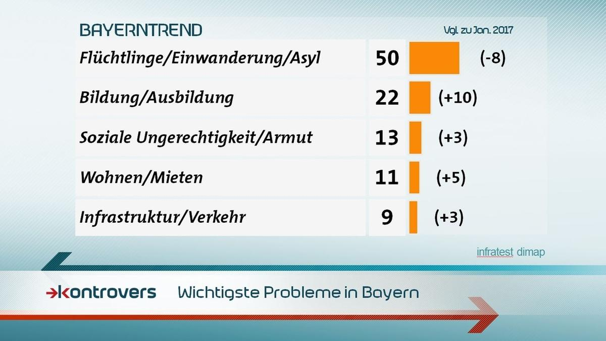 Die nach Meinung der Befragten wichtigsten Probleme in Bayern sind: Flüchtlinge/Einwanderung/Asyl 50 Prozent, Bildung/Ausbildung 22 Prozent, Soziale Ungerechtigkeit/Armut 13, Wohnen/Mieten 11, Infrastruktur/Verkehr 9 Prozent.