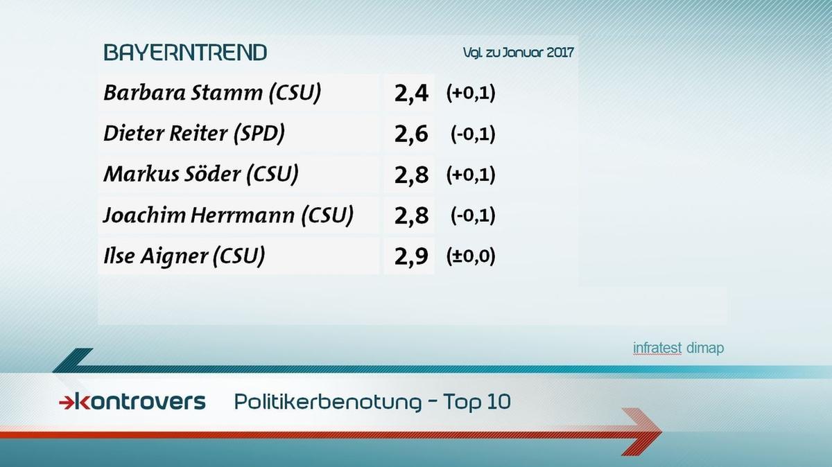 Wie benoten die Befragten die Politiker in Schulnoten? Barbara Stamm 2,4, Dieter Reiter 2,6, Markus Söder 2,8, Joachim Herrmann 2,8, Ilse Aigner 2,9