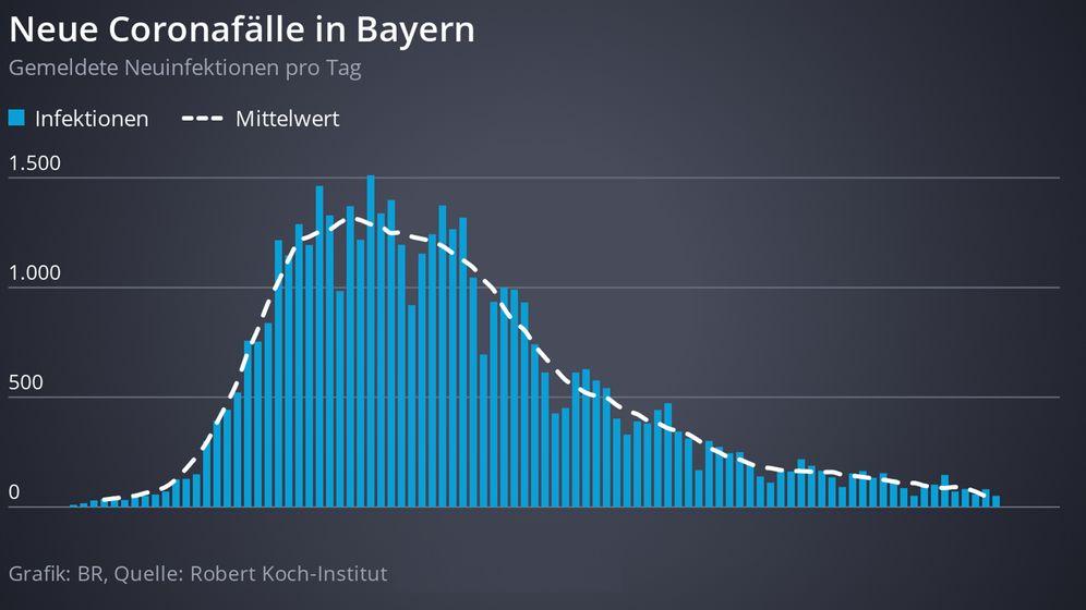 Grafik: Neue Coronafälle in Bayern | Bild:BR