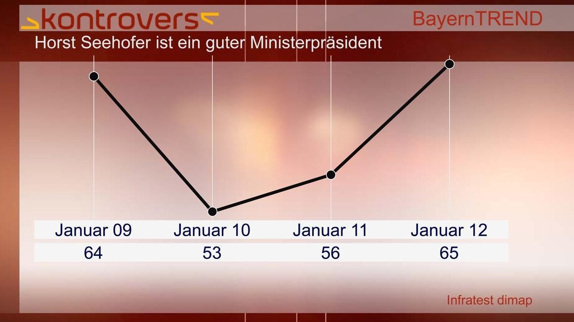 BayernTrend 2012 - 65 Prozent sagen, Horst Seehofer ist ein guter Ministerpräsident