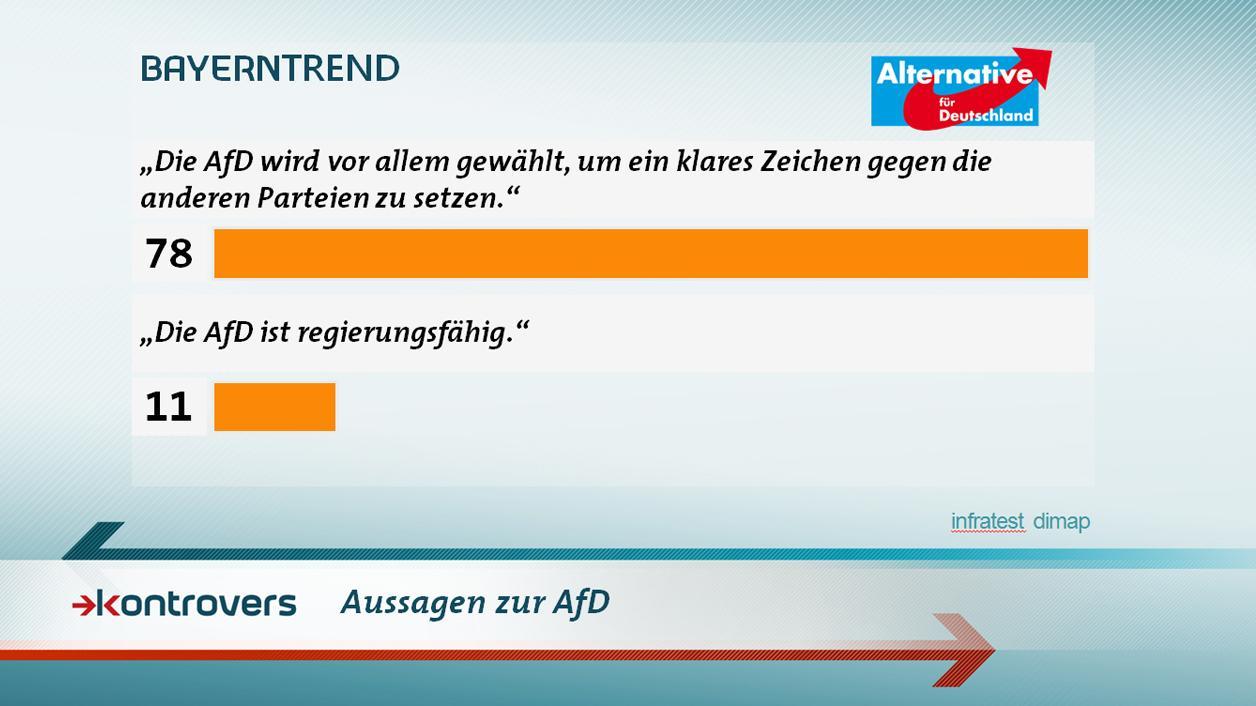 BayernTrend im Januar 2017: 11 Prozent halten die AfD für regierungsfähig.