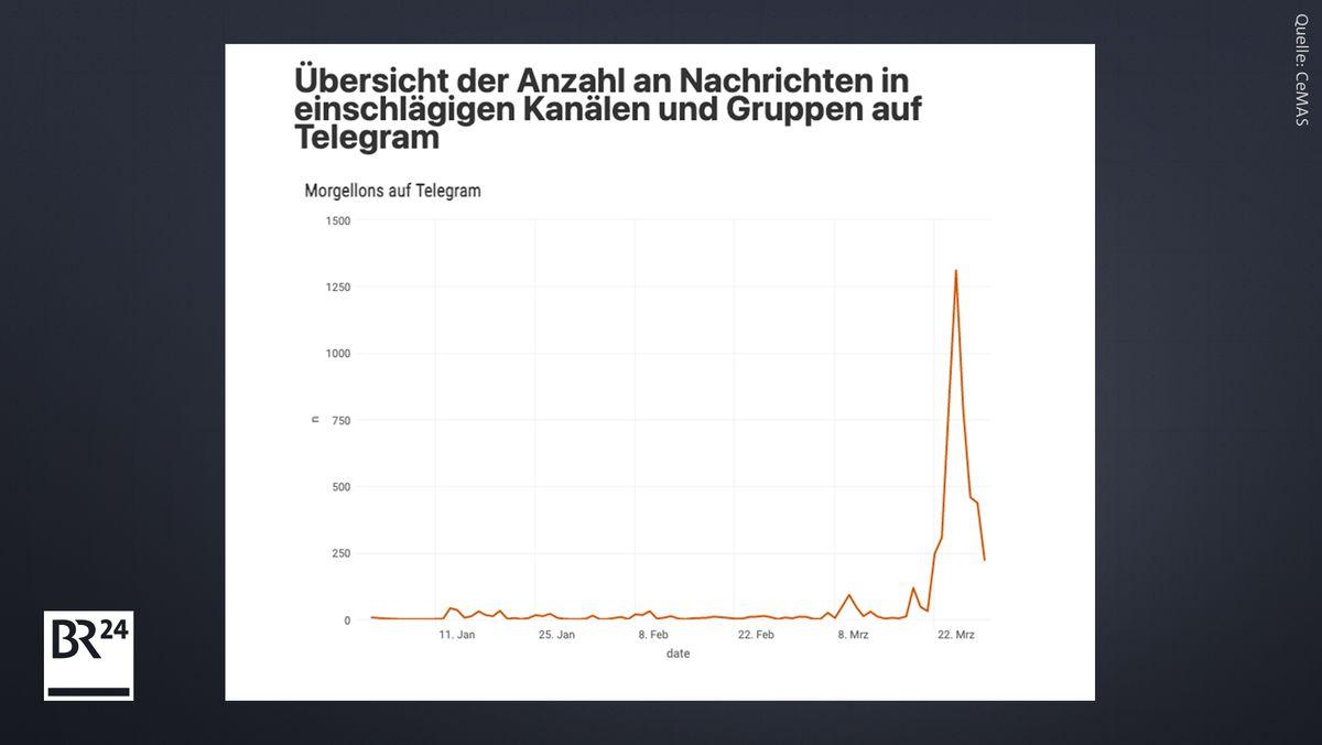 Die Anzahl der Nachrichten zu Morgellons auf Telegram stieg Ende März stark an.