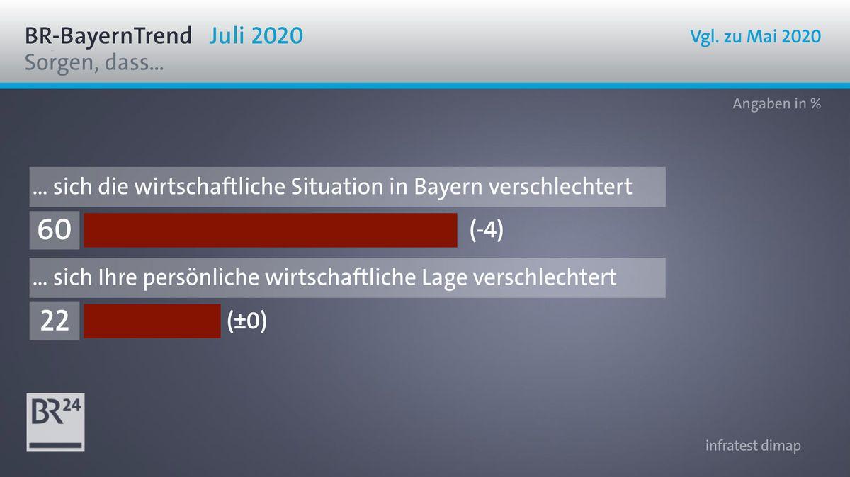 Die Umfrageergebnisse im BR-BayernTrend zur wirtschaftlichen Situation in Bayern