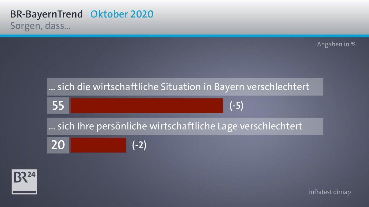 55 Prozent der Bayern haben große bis sehr große Furcht, dass sich wegen der Pandemie die wirtschaftliche Lage im Freistaat verschlechtert.