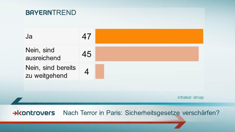 BayernTrend 2015: Schärfere Sicherheitsgesetze nach Terror in Paris.