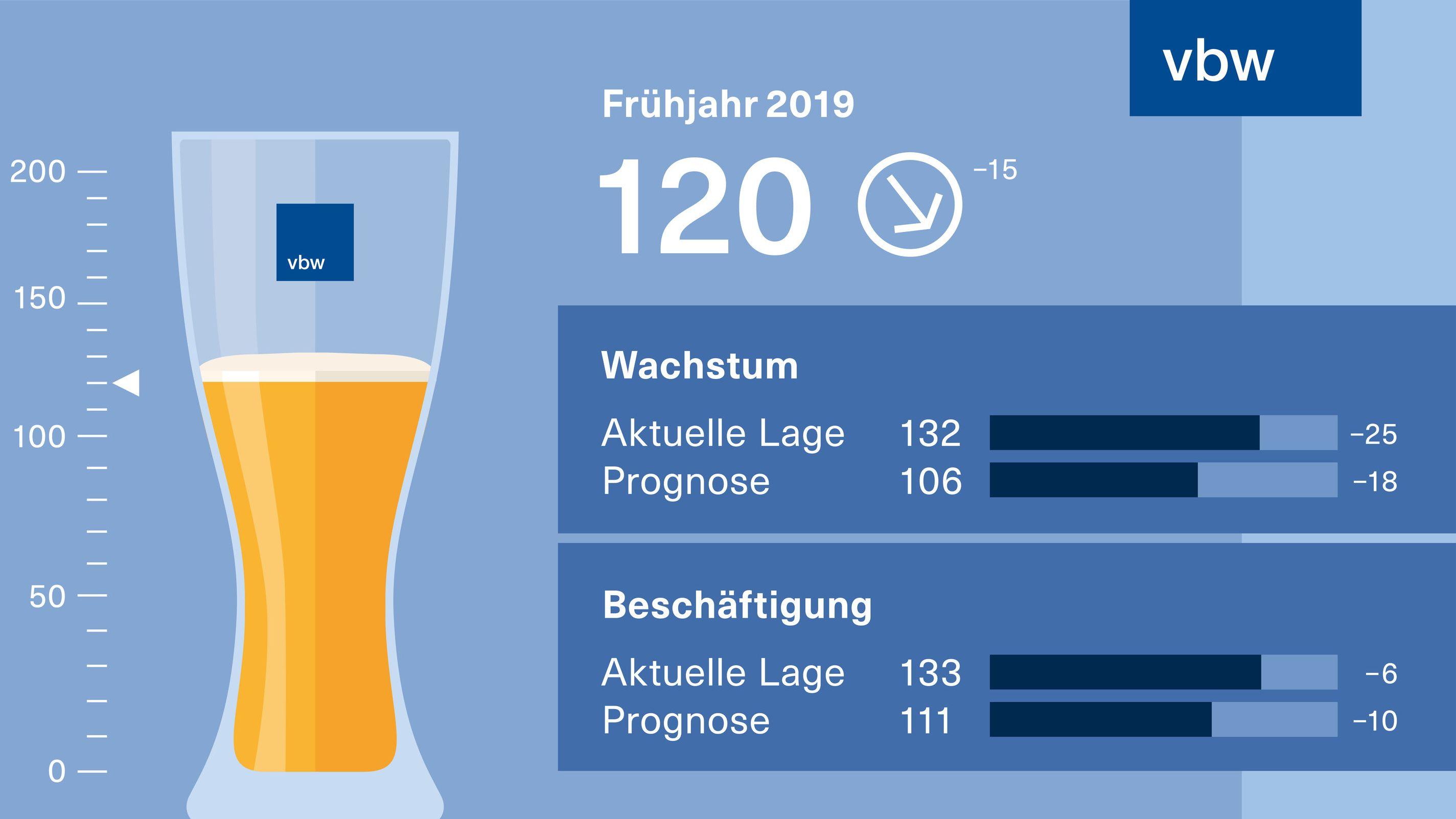 vbw-Weißbier-Index der Bayerischen Wirtschaft: Langsameres Wachstum bei wachsender Unsicherheit.