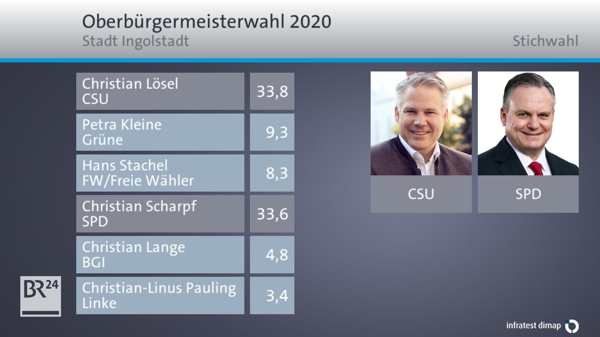 Das vorläufige Endergebnis für Ingolstadt: Amtsinhaber und Herausforderer liegen fast gleichauf.